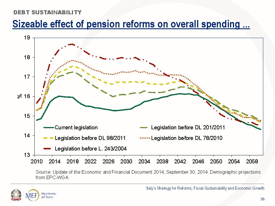 Previsioni del Mef sull'andamento della spesa pensionistica