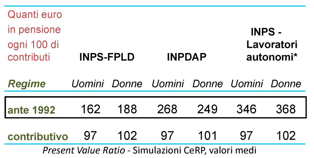 Present Value Ratio