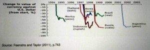 Svalutazione Paesi Emergenti