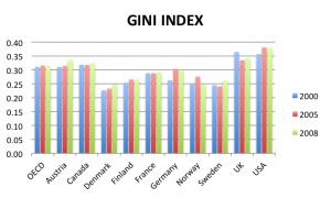 Nessun aumento significativo della diseguaglianza nell'Area OCSE tra il 200 e il 2008. http://snohomishobserver.com/2012/07/27/europes-inequality/