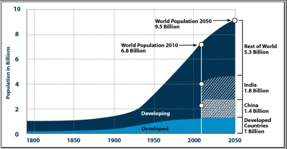 Circular Economy e il trend della popolazione mondiale