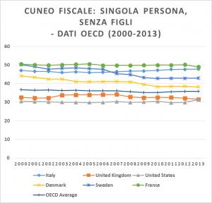 OECD dati cuneo fiscale