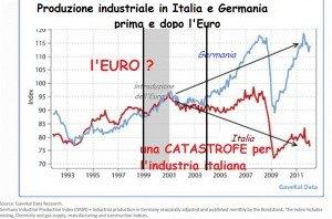 Produzione industriale I e D dopo Euro
