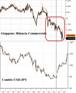 Bilancia commerciale Giappone vs Yen