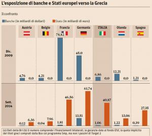 Esposizione-banche Grecia