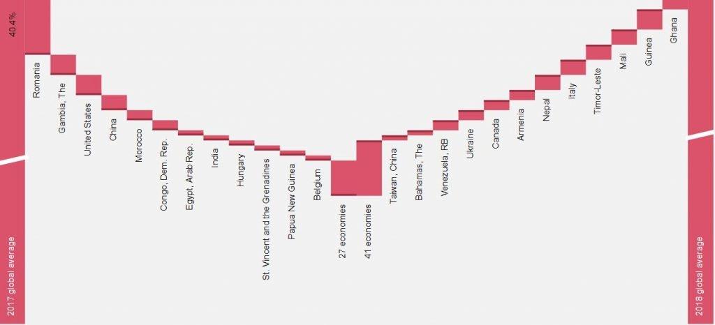 Il grafico della Banca mondiale sul trend del peso fiscale