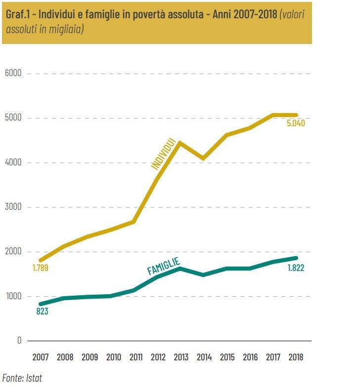 povertà assoluta, dati Istat